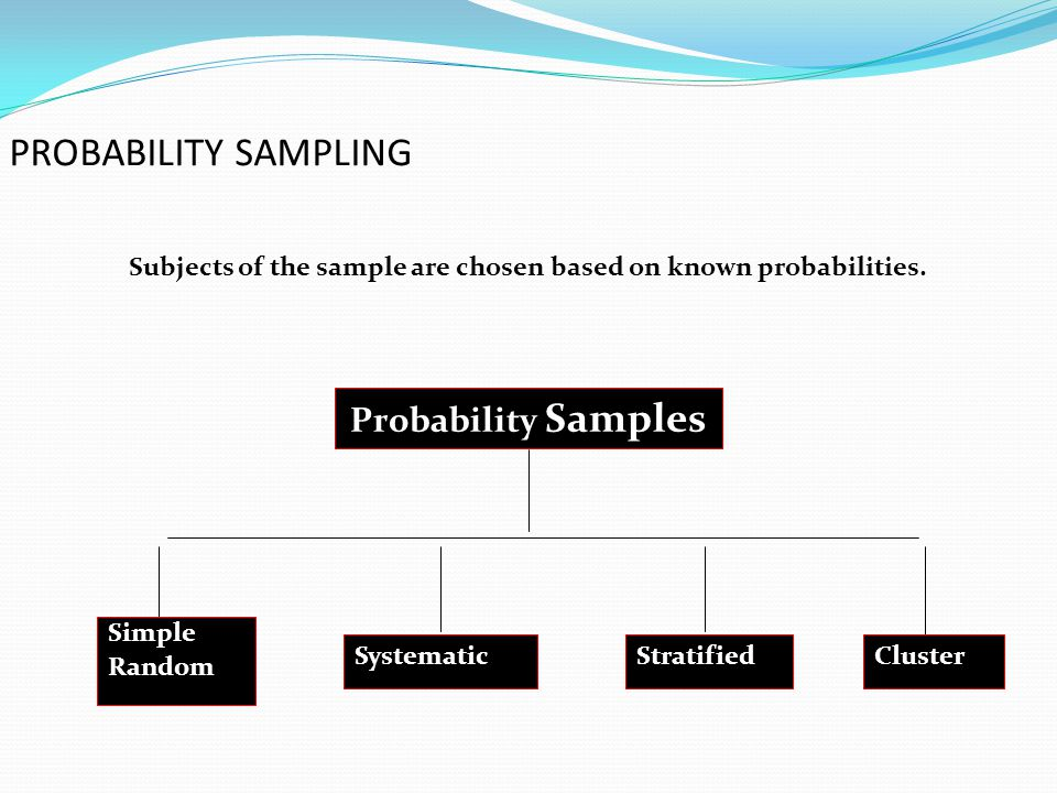 PROBABILITY SAMPLING Probability Samples Simple Random SystematicStratifiedCluster Subjects of the sample are chosen based on known probabilities.