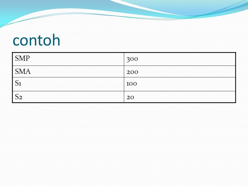 contoh SMP300 SMA200 S1100 S220