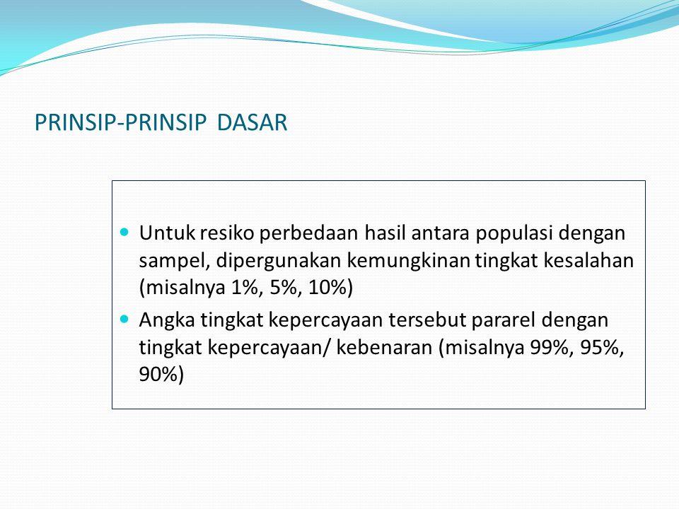 PRINSIP-PRINSIP DASAR Untuk resiko perbedaan hasil antara populasi dengan sampel, dipergunakan kemungkinan tingkat kesalahan (misalnya 1%, 5%, 10%) An