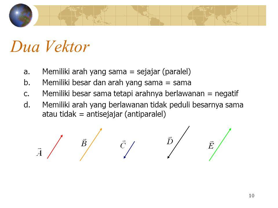 10 Dua Vektor a.Memiliki arah yang sama = sejajar (paralel) b.Memiliki besar dan arah yang sama = sama c.Memiliki besar sama tetapi arahnya berlawanan