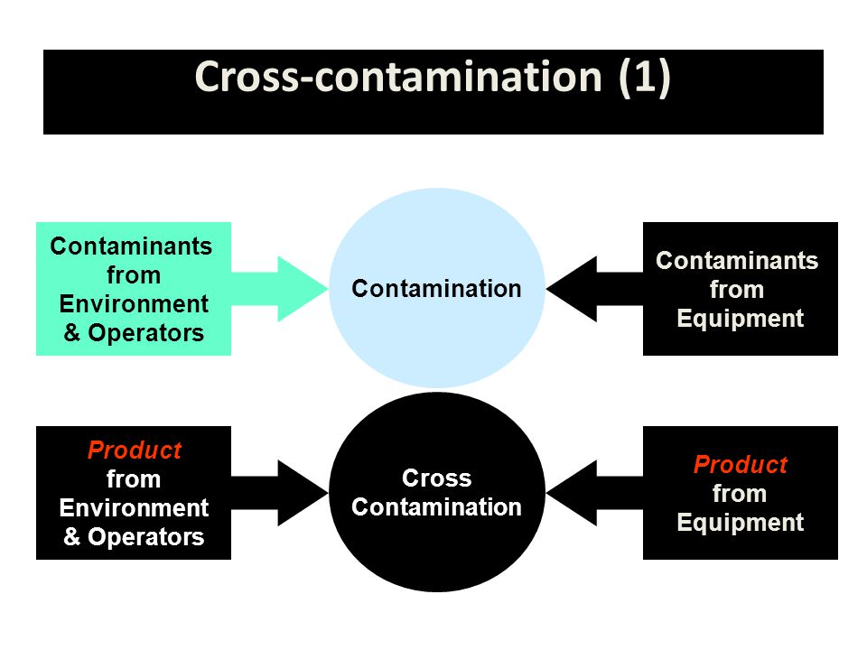Cross-contamination (1) Contamination Contaminants from Environment & Operators Contaminants from Equipment Cross Contamination Product from Environment & Operators Product from Equipment