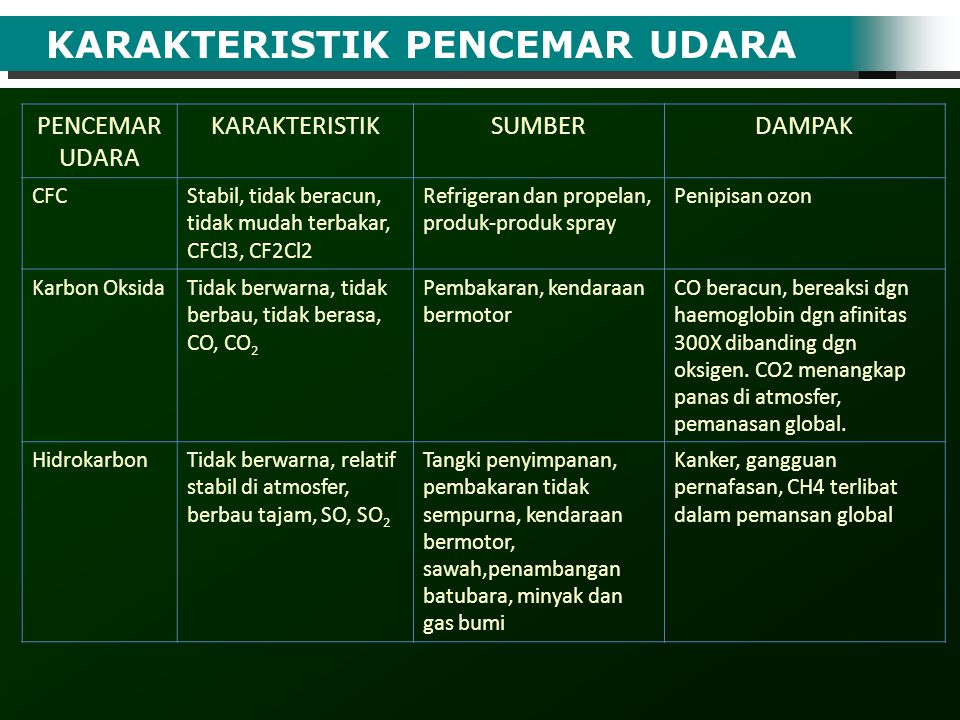 KARAKTERISTIK PENCEMAR UDARA PENCEMAR UDARA KARAKTERISTIKSUMBERDAMPAK CFCStabil, tidak beracun, tidak mudah terbakar, CFCl3, CF2Cl2 Refrigeran dan pro