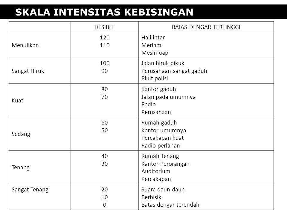 SKALA INTENSITAS KEBISINGAN DESIBELBATAS DENGAR TERTINGGI Menulikan 120 110 Halilintar Meriam Mesin uap Sangat Hiruk 100 90 Jalan hiruk pikuk Perusaha