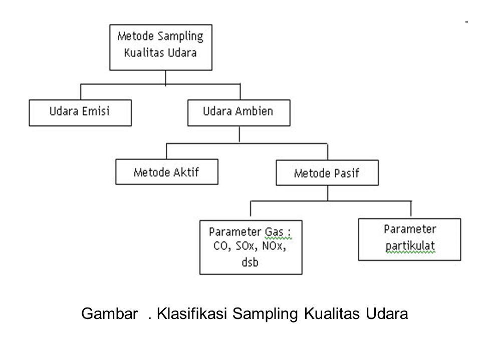 Gambar. Klasifikasi Sampling Kualitas Udara