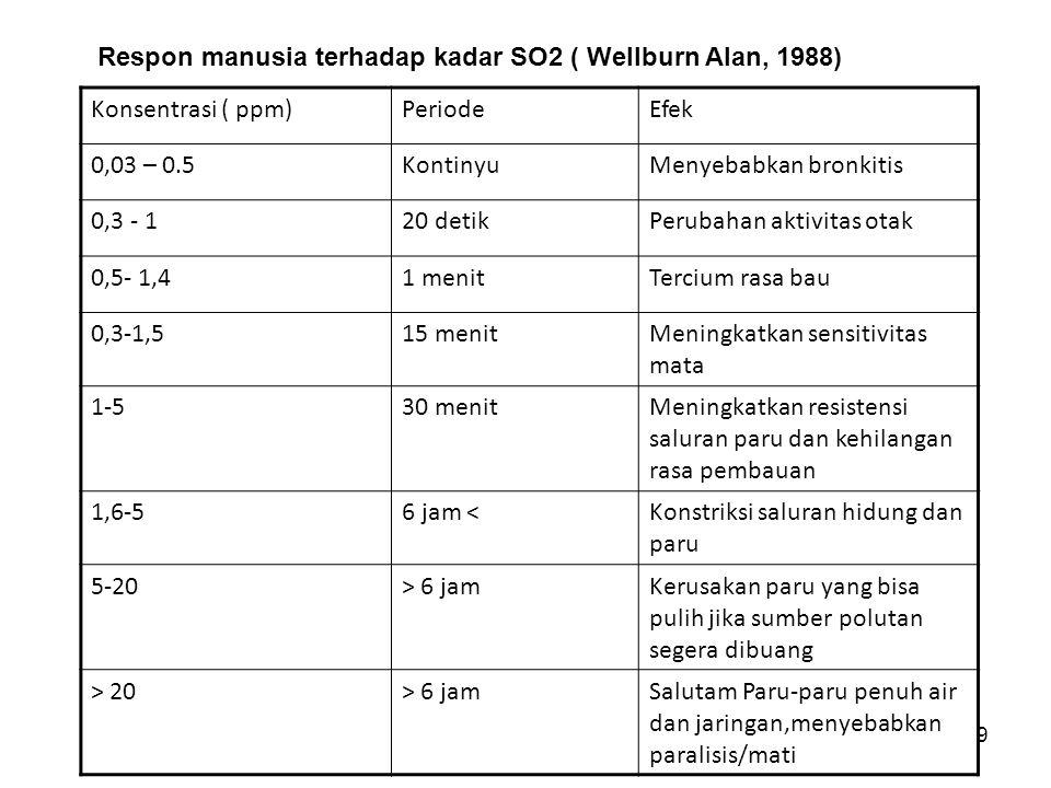 9 Konsentrasi ( ppm)PeriodeEfek 0,03 – 0.5KontinyuMenyebabkan bronkitis 0,3 - 120 detikPerubahan aktivitas otak 0,5- 1,41 menitTercium rasa bau 0,3-1,