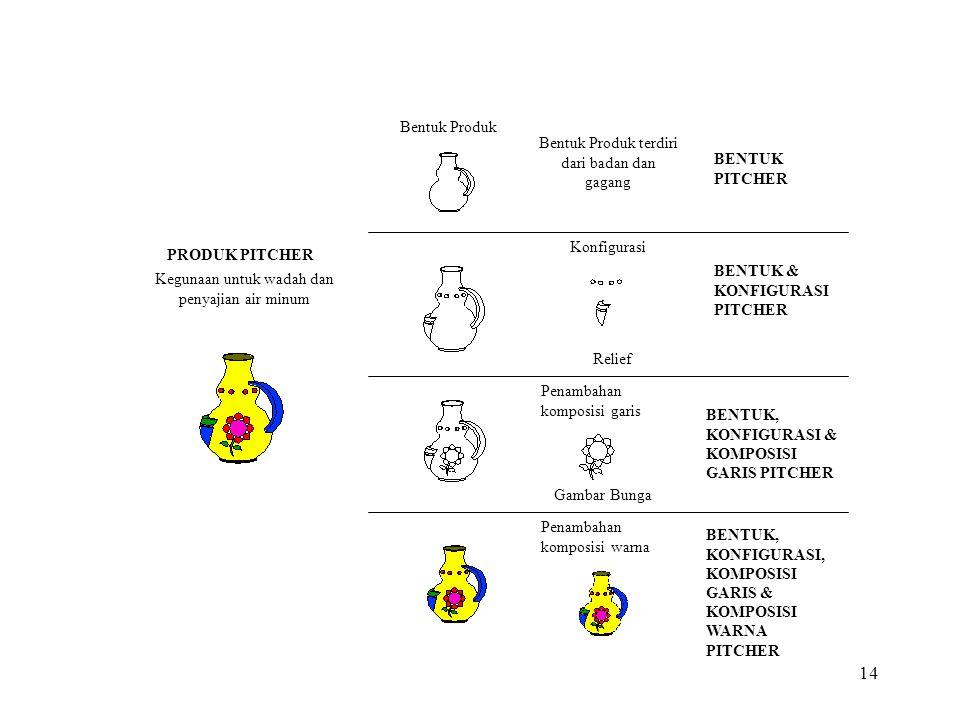 14 BENTUK PITCHER BENTUK & KONFIGURASI PITCHER BENTUK, KONFIGURASI & KOMPOSISI GARIS PITCHER Penambahan komposisi garis Gambar Bunga Relief BENTUK, KONFIGURASI, KOMPOSISI GARIS & KOMPOSISI WARNA PITCHER Konfigurasi Penambahan komposisi warna PRODUK PITCHER Kegunaan untuk wadah dan penyajian air minum Bentuk Produk Bentuk Produk terdiri dari badan dan gagang
