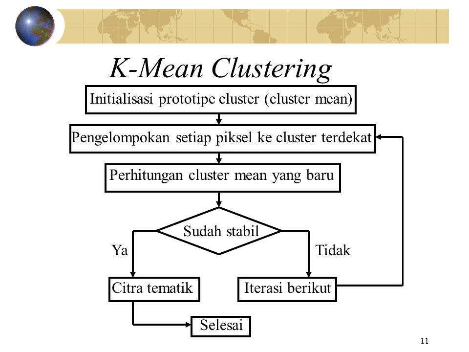11 K-Mean Clustering Initialisasi prototipe cluster (cluster mean) Pengelompokan setiap piksel ke cluster terdekat Perhitungan cluster mean yang baru
