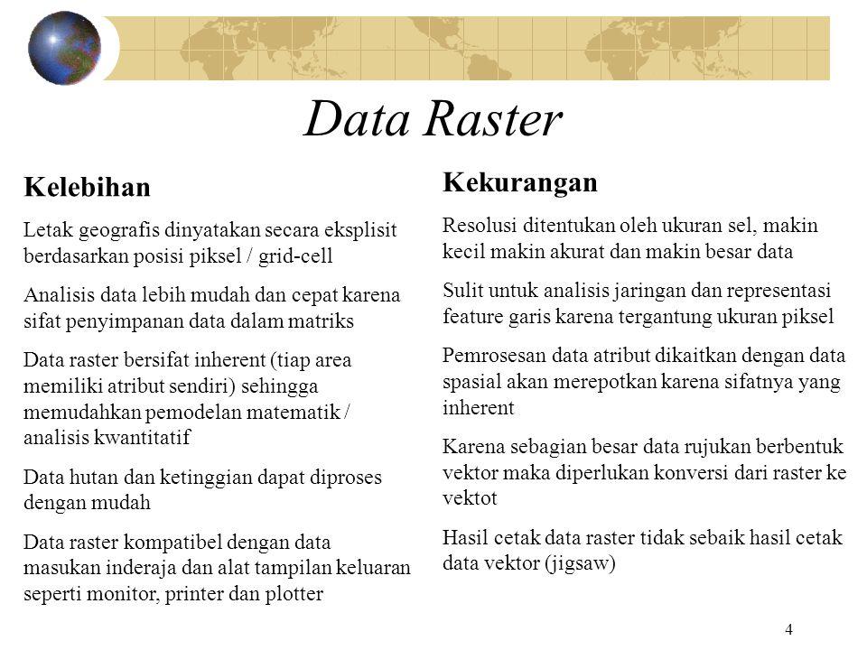 4 Data Raster Kelebihan Letak geografis dinyatakan secara eksplisit berdasarkan posisi piksel / grid-cell Analisis data lebih mudah dan cepat karena s