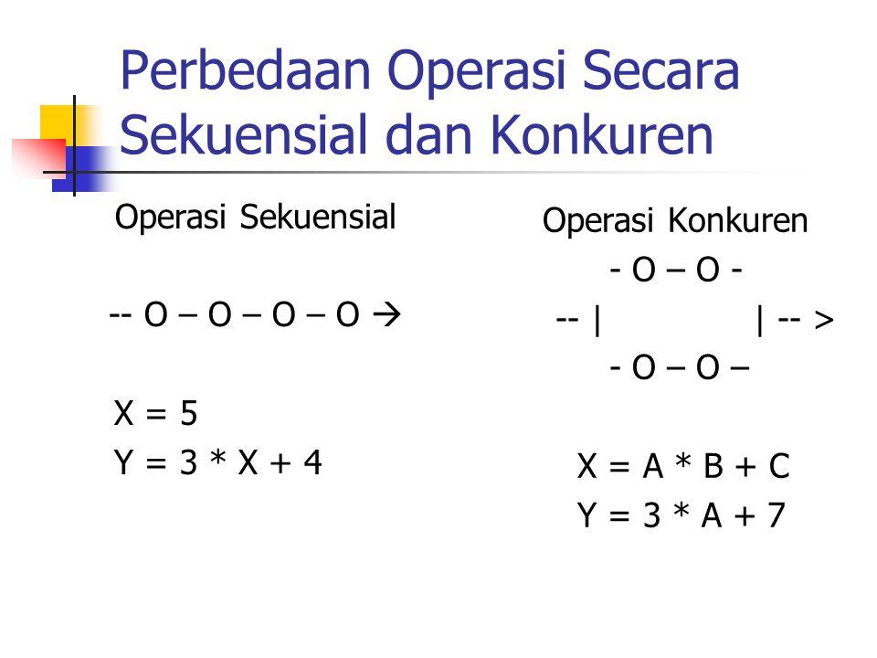 Perbedaan Operasi Secara Sekuensial dan Konkuren Operasi Sekuensial -- O – O – O – O  X = 5 Y = 3 * X + 4 Operasi Konkuren - O – O - -- | | -- > - O