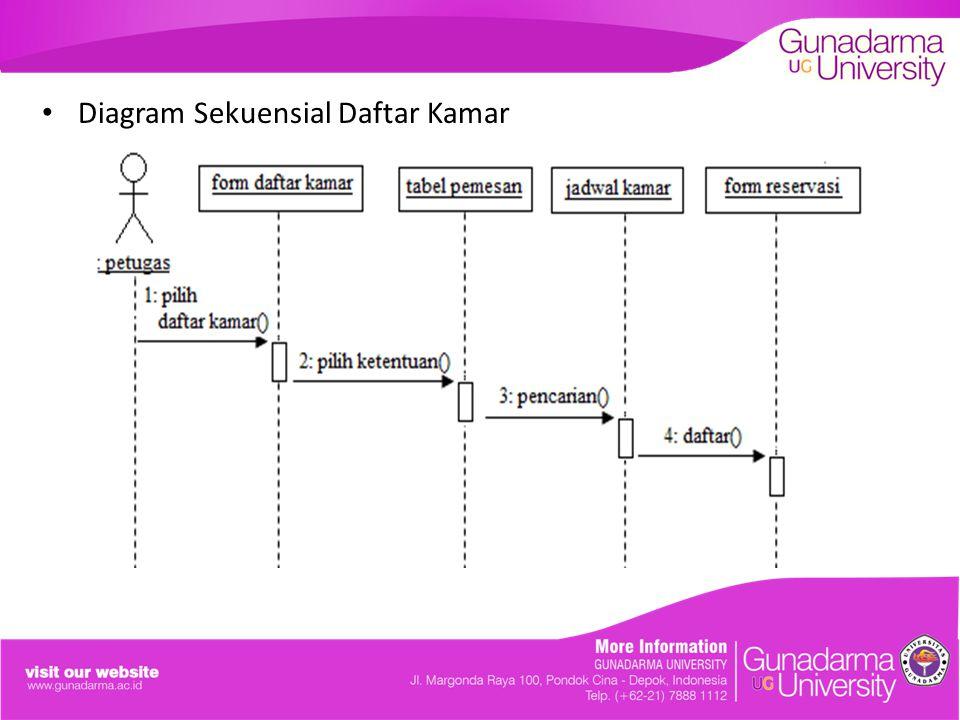 Diagram Sekuensial Daftar Kamar
