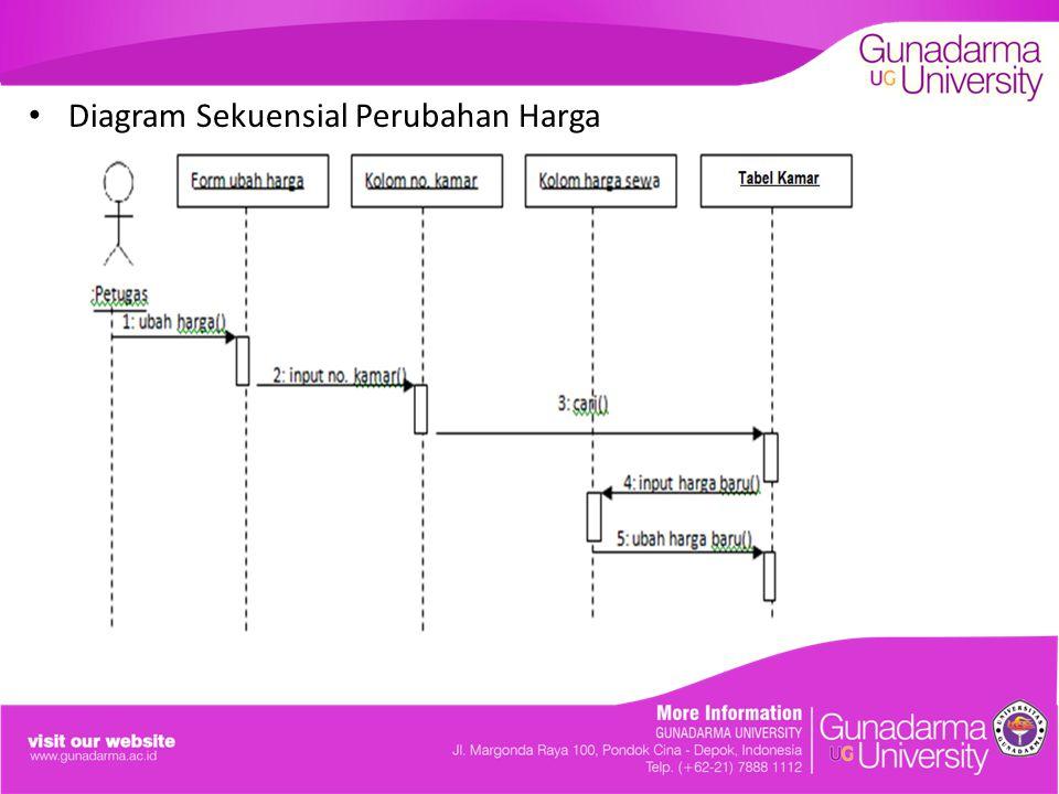 Diagram Sekuensial Perubahan Harga