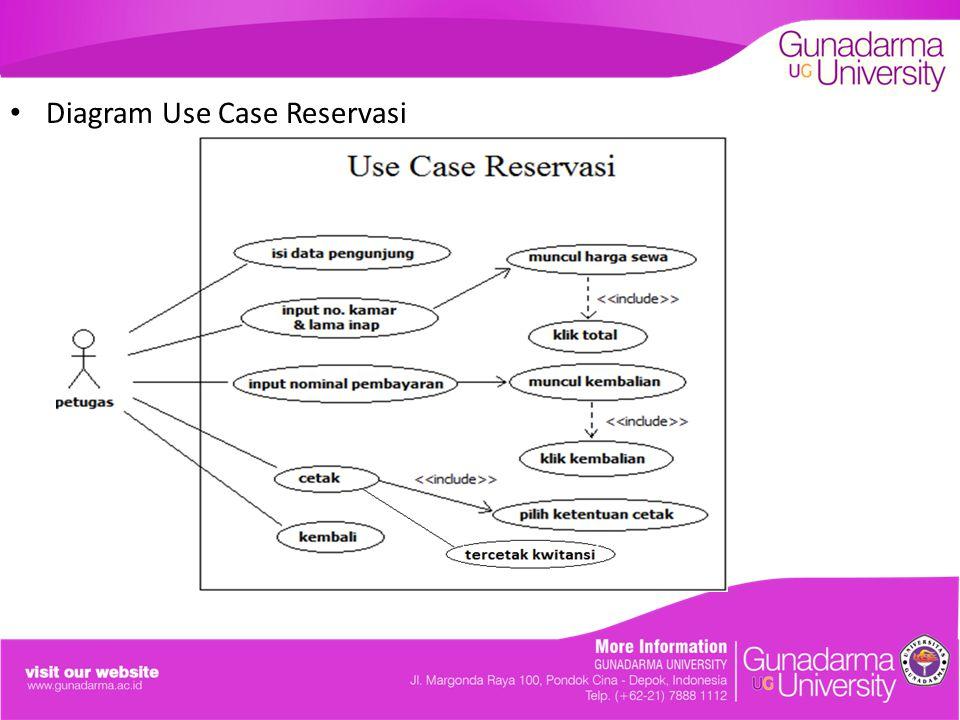 Diagram Use Case Reservasi