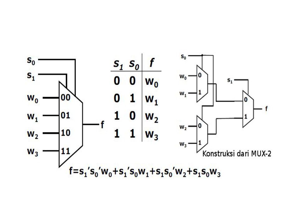 Dekoder Rangkaian dekoder: mendekode informasi (data) terkode Mempunyai N masukan data dan 2N keluaran (mis: dekoder 3 masukan mempunyai 8 jalur keluaran) Hanya satu keluaran yang di-assert (diaktifkan) dalam satu waktu (one-hot encoded) o Assert: ke nilai 1 (logika positif/active-high) atau 0 (logika negatif/active-low) o Tiap keluaran ditentukan oleh satu valuasi nilai masukan