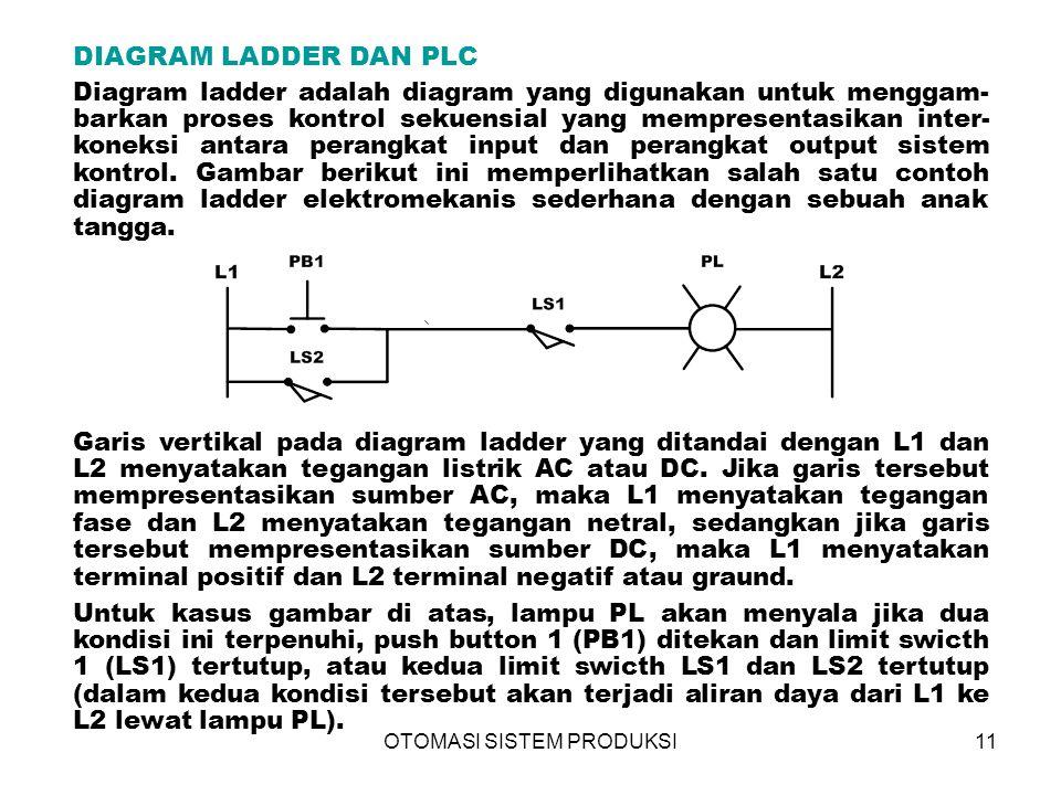 OTOMASI SISTEM PRODUKSI11 DIAGRAM LADDER DAN PLC Diagram ladder adalah diagram yang digunakan untuk menggam- barkan proses kontrol sekuensial yang mempresentasikan inter- koneksi antara perangkat input dan perangkat output sistem kontrol.