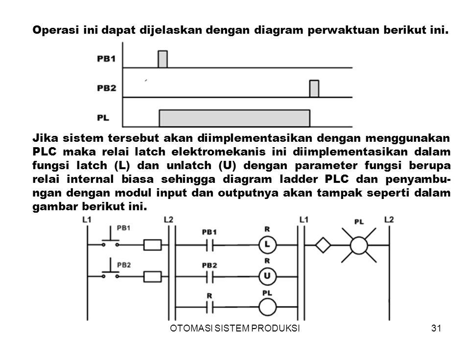 OTOMASI SISTEM PRODUKSI31 Jika sistem tersebut akan diimplementasikan dengan menggunakan PLC maka relai latch elektromekanis ini diimplementasikan dalam fungsi latch (L) dan unlatch (U) dengan parameter fungsi berupa relai internal biasa sehingga diagram ladder PLC dan penyambu- ngan dengan modul input dan outputnya akan tampak seperti dalam gambar berikut ini.