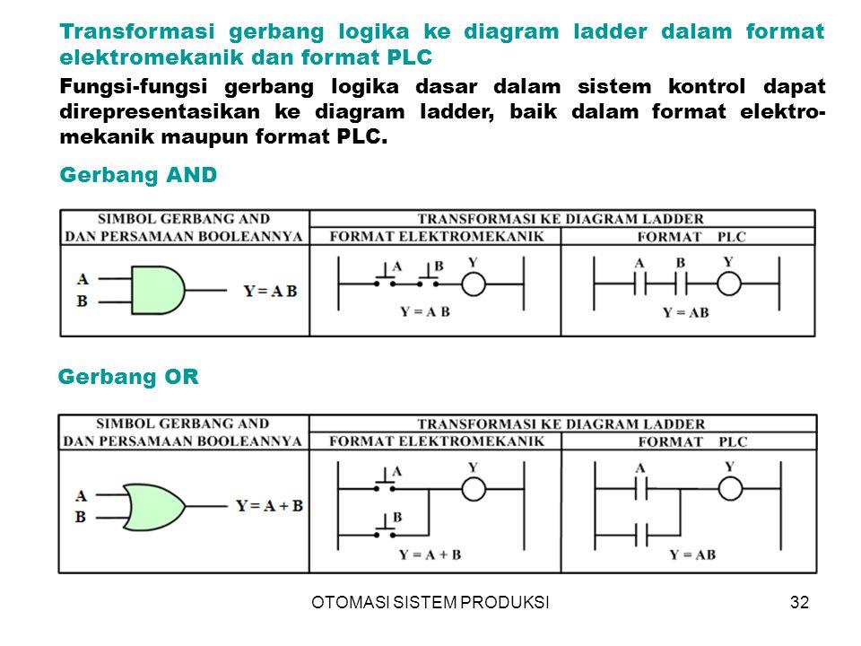 OTOMASI SISTEM PRODUKSI32 Gerbang AND Gerbang OR Transformasi gerbang logika ke diagram ladder dalam format elektromekanik dan format PLC Fungsi-fungsi gerbang logika dasar dalam sistem kontrol dapat direpresentasikan ke diagram ladder, baik dalam format elektro- mekanik maupun format PLC.