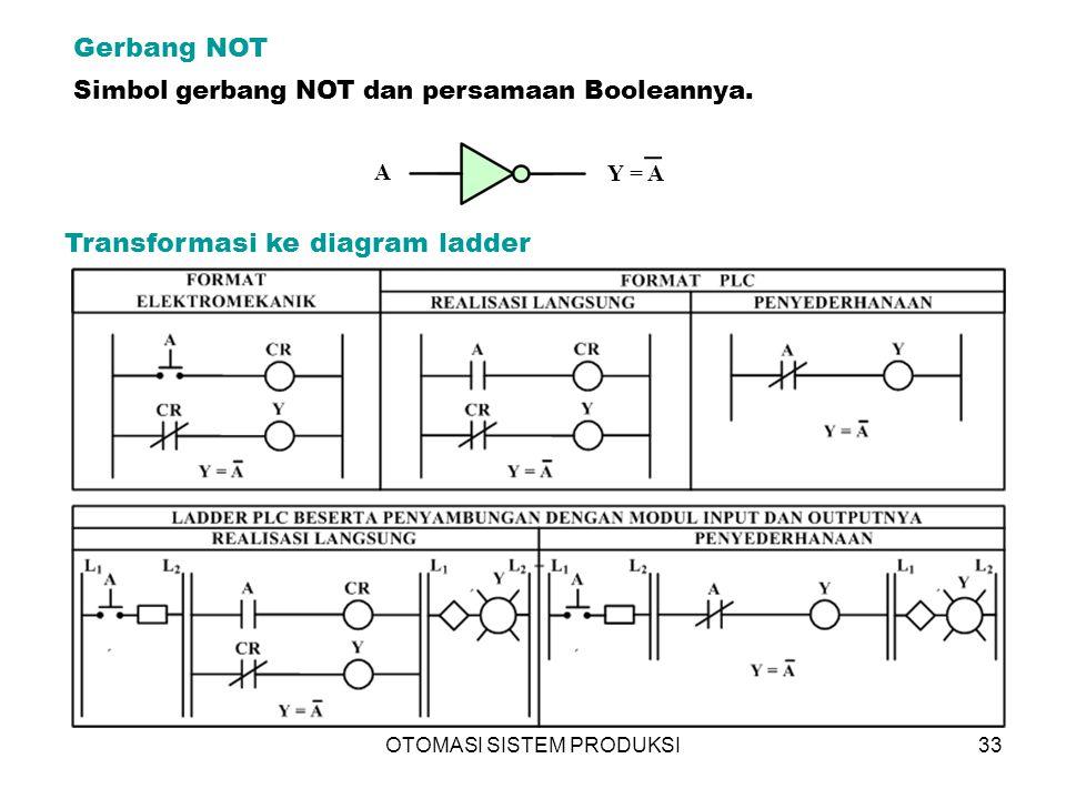 OTOMASI SISTEM PRODUKSI33 Gerbang NOT Simbol gerbang NOT dan persamaan Booleannya.