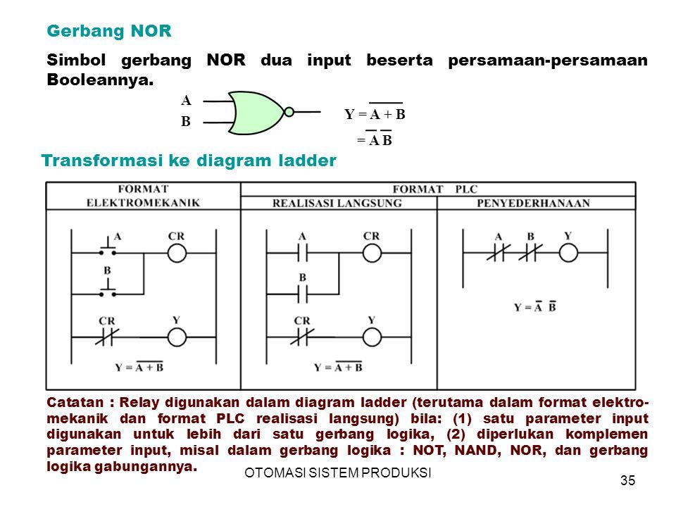 OTOMASI SISTEM PRODUKSI 35 Gerbang NOR Transformasi ke diagram ladder A B Y = A + B = A B Simbol gerbang NOR dua input beserta persamaan-persamaan Booleannya.