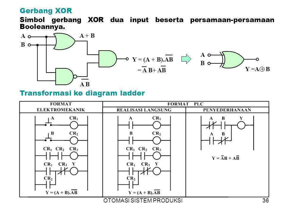 OTOMASI SISTEM PRODUKSI36 Gerbang XOR Transformasi ke diagram ladder A B A + B A B Y = (A + B).AB = A B+ AB A B Y =A + B Simbol gerbang XOR dua input beserta persamaan-persamaan Booleannya.