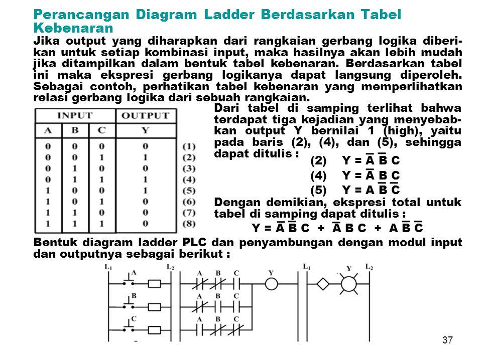 OTOMASI SISTEM PRODUKSI 37 Perancangan Diagram Ladder Berdasarkan Tabel Kebenaran Jika output yang diharapkan dari rangkaian gerbang logika diberi- kan untuk setiap kombinasi input, maka hasilnya akan lebih mudah jika ditampilkan dalam bentuk tabel kebenaran.