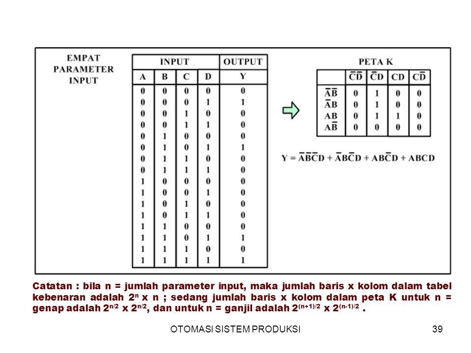OTOMASI SISTEM PRODUKSI39 Catatan : bila n = jumlah parameter input, maka jumlah baris x kolom dalam tabel kebenaran adalah 2 n x n ; sedang jumlah baris x kolom dalam peta K untuk n = genap adalah 2 n/2 x 2 n/2, dan untuk n = ganjil adalah 2 (n+1)/2 x 2 (n-1)/2.