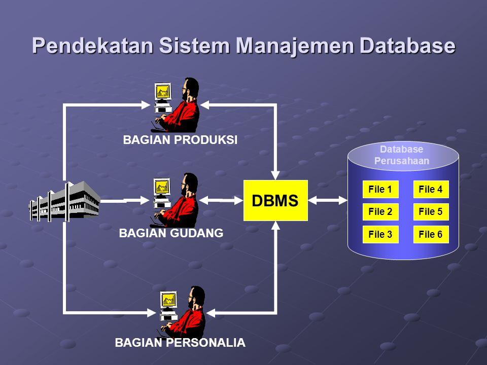 Pendekatan Sistem Manajemen Database File 4 File 5 File 6File 3 File 2 File 1 Database Perusahaan DBMS BAGIAN PERSONALIA BAGIAN GUDANG BAGIAN PRODUKSI