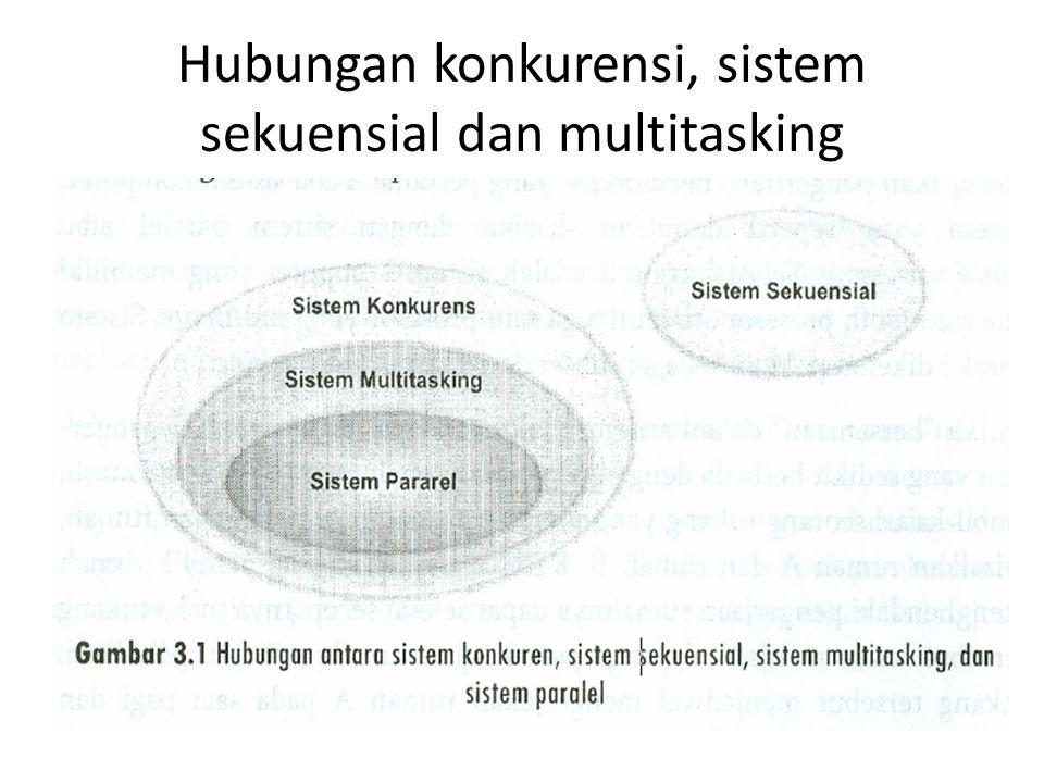 Implementasi konkurensi dan multitasking