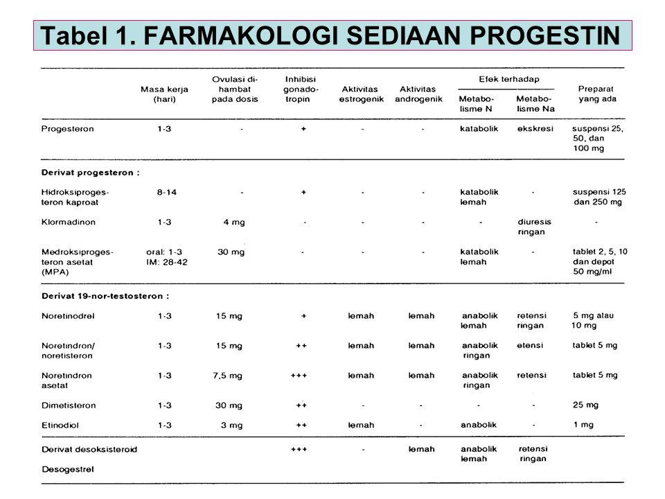 19 Tabel 1. FARMAKOLOGI SEDIAAN PROGESTIN