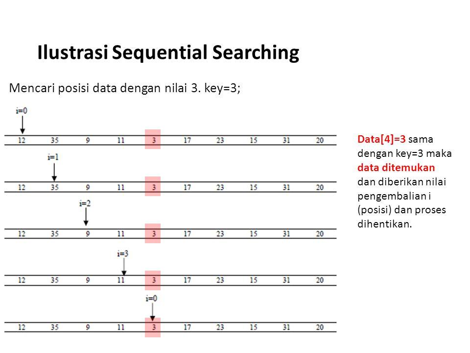 Ilustrasi Sequential Searching Mencari posisi data dengan nilai 3. key=3; Data[4]=3 sama dengan key=3 maka data ditemukan dan diberikan nilai pengemba