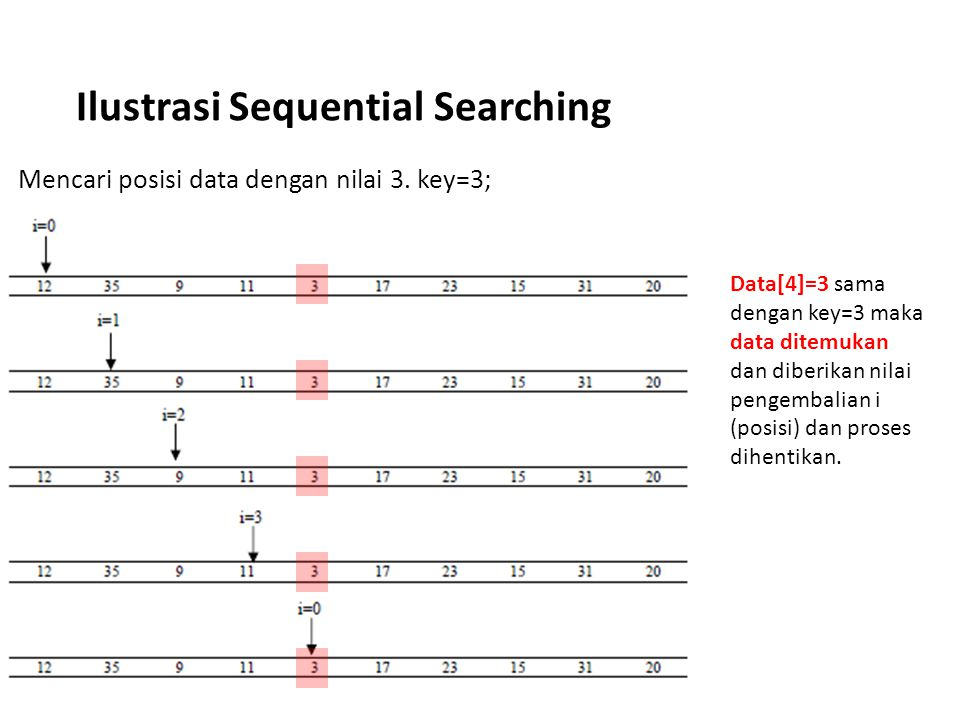 Pencarian Biner (Binary Search) Salah satu syarat agar pencarian biner dapat dilakukan adalah data sudah dalam keadaan urut.