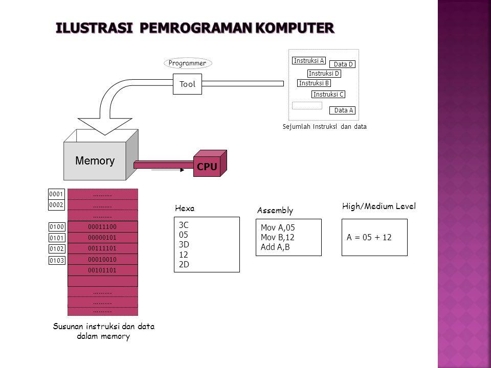 CPU Programmer Instruksi A Instruksi D Data D Instruksi B Data A Instruksi C Sejumlah Instruksi dan data 00011100 00000101 00111101 00010010 00101101