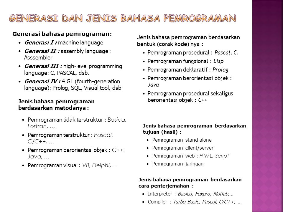 Generasi bahasa pemrograman: Generasi I : machine language Generasi II : assembly language : Asssembler Generasi III : high-level programming language