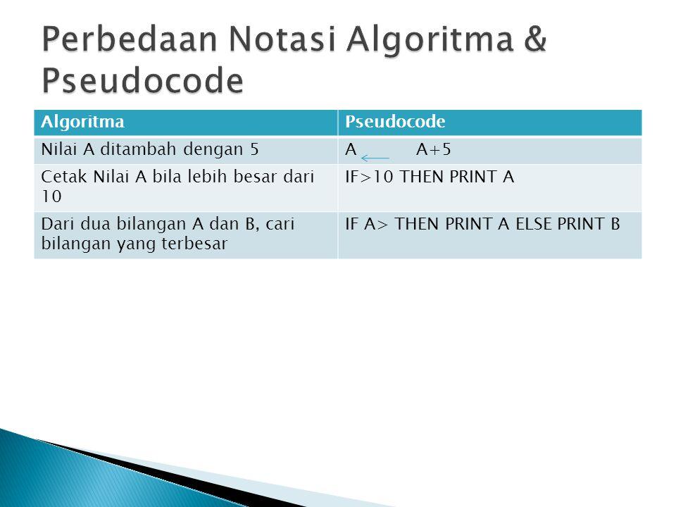 AlgoritmaPseudocode Nilai A ditambah dengan 5A A+5 Cetak Nilai A bila lebih besar dari 10 IF>10 THEN PRINT A Dari dua bilangan A dan B, cari bilangan