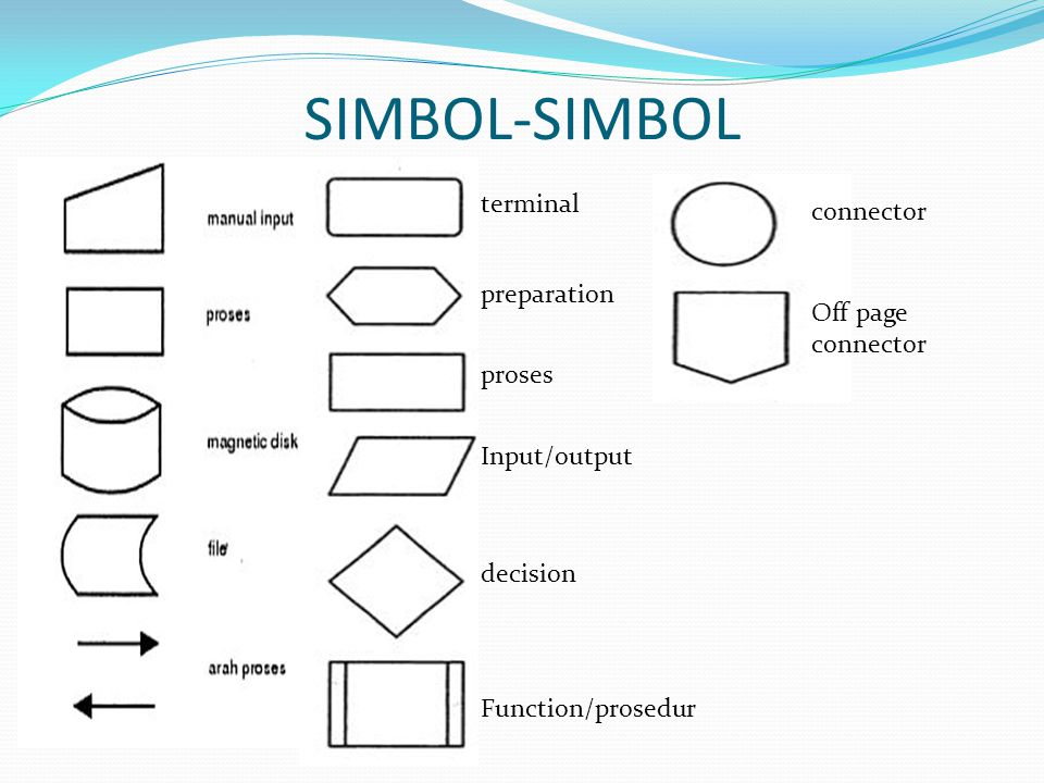SIMBOL-SIMBOL terminal Off page connector connector preparation proses Input/output decision Function/prosedur