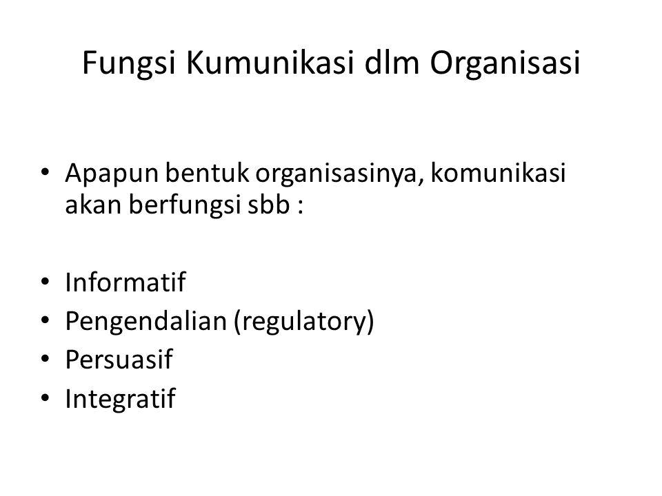 Fungsi Kumunikasi dlm Organisasi Apapun bentuk organisasinya, komunikasi akan berfungsi sbb : Informatif Pengendalian (regulatory) Persuasif Integrati