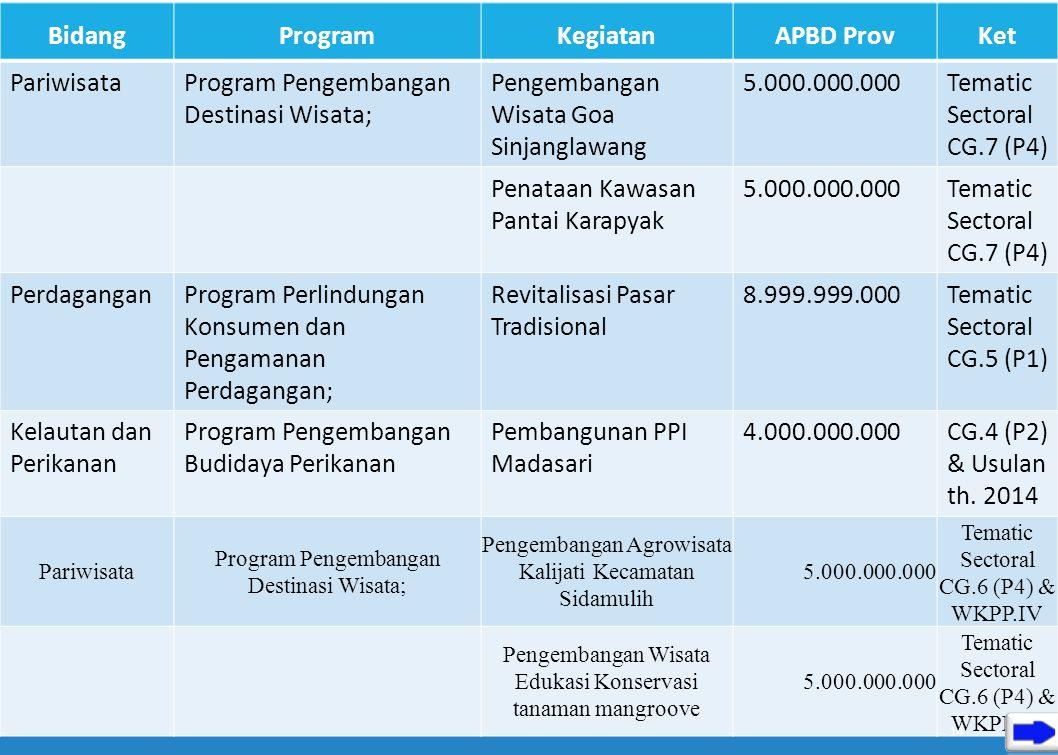 BIDANG EKONOMI Urusan BidangProgramKegiatanAPBD ProvKet PariwisataProgram Pengembangan Pemasaran Pariwisata; Pelaksanaan Promosi pariwisata Nusantara
