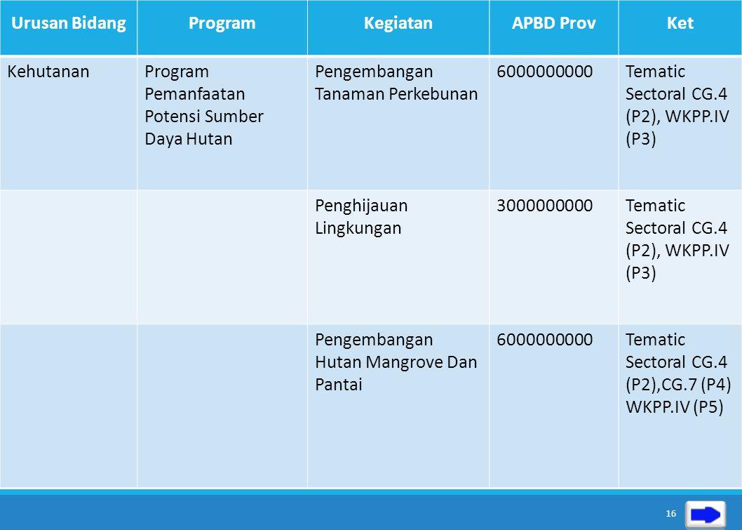 Urusan BidangProgramKegiatanAPBD ProvKet PertanianProgram Peningkatan Produksi Pertanian Peningkatan Produktifitas Tanaman Perkebunan 1.500.000.000Tem