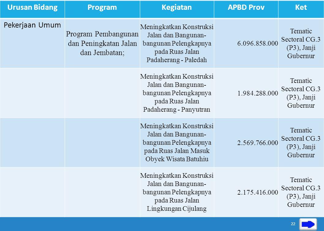 Urusan BidangProgramKegiatanAPBD ProvKet Pekerjaan Umum Program Pembangunan dan Peningkatan Jalan dan Jembatan; -Meningkatkan Konstruksi Jalan dan Ban