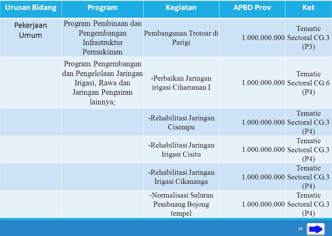 Urusan BidangProgramKegiatanAPBD ProvKet Pekerjaan Umum Program Pembangunan dan Peningkatan Jalan dan Jembatan; Meningkatkan Konstruksi Jembatan Taris