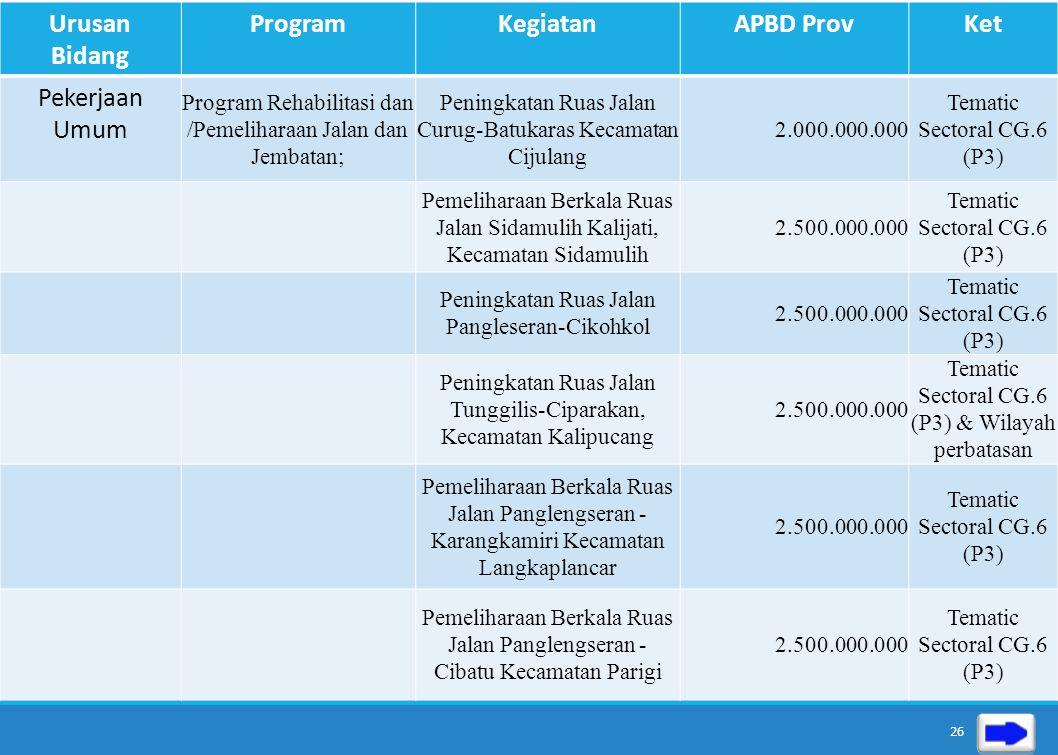 Urusan Bidang ProgramKegiatanAPBD ProvKet Pekerjaan Umum Program Pengembangan, Pengelolaan dan Konservasi Sungai, Danau dan Sumberdaya Air lainnya; -P