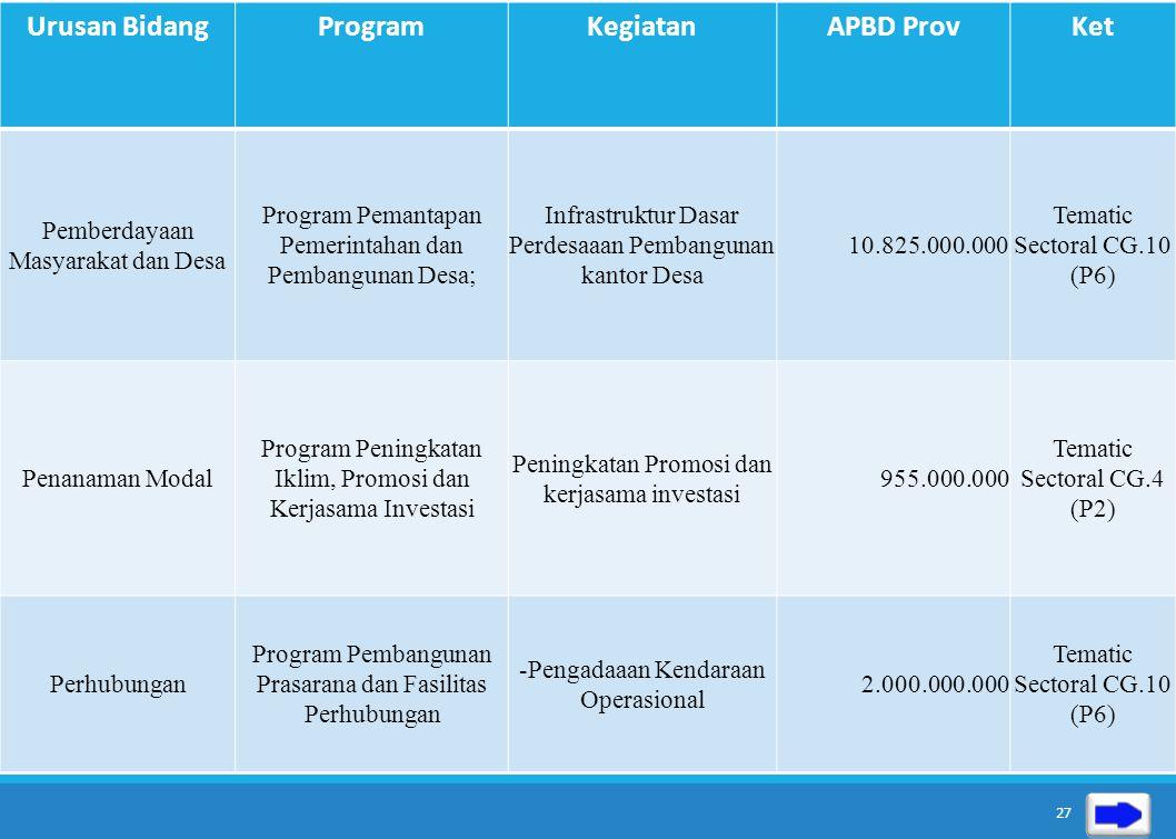Urusan Bidang ProgramKegiatanAPBD ProvKet Pekerjaan Umum Program Rehabilitasi dan /Pemeliharaan Jalan dan Jembatan; Peningkatan Ruas Jalan Curug-Batuk