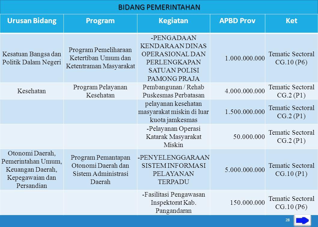 Urusan BidangProgramKegiatanAPBD ProvKet Pemberdayaan Masyarakat dan Desa Program Pemantapan Pemerintahan dan Pembangunan Desa; Infrastruktur Dasar Pe