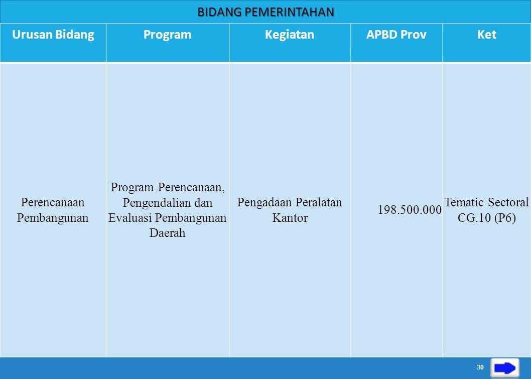 BIDANG PEMERINTAHAN Urusan BidangProgramKegiatanAPBD ProvKet Otonomi Daerah, Pemerintahan Umum, Keuangan Daerah, Kepegawaian dan Persandian Program Pe