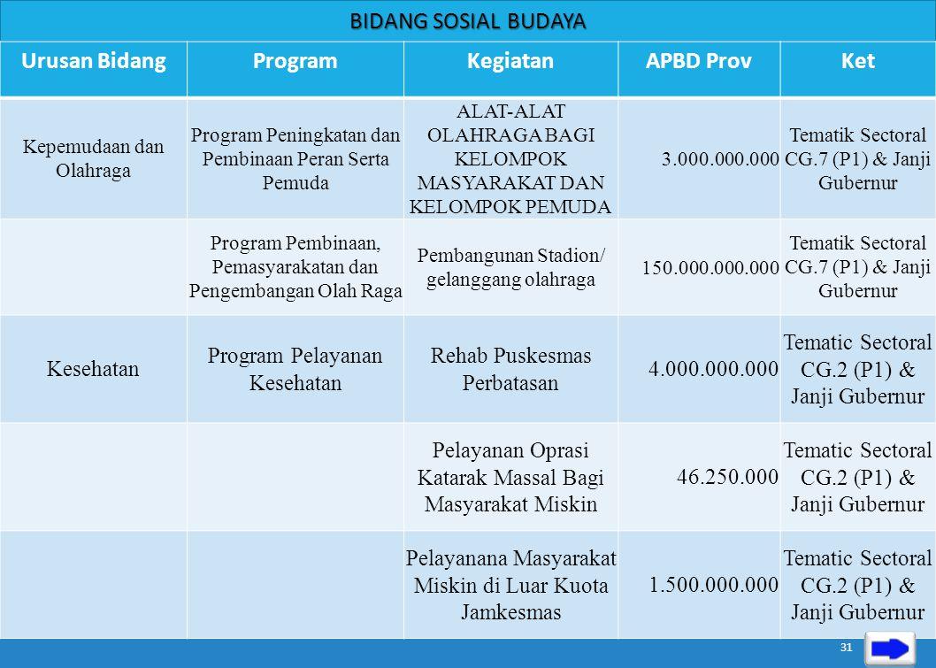 BIDANG PEMERINTAHAN Urusan BidangProgramKegiatanAPBD ProvKet Perencanaan Pembangunan Program Perencanaan, Pengendalian dan Evaluasi Pembangunan Daerah