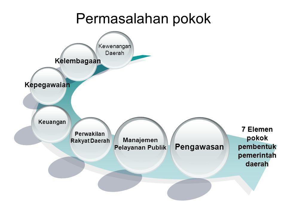 1. DEKONSENTRASI: pembagian kewenangan dan tanggungjawab administratif antara departemen pusat dg pejabat pusat di lapangan tanpa adanya penyerahan ke