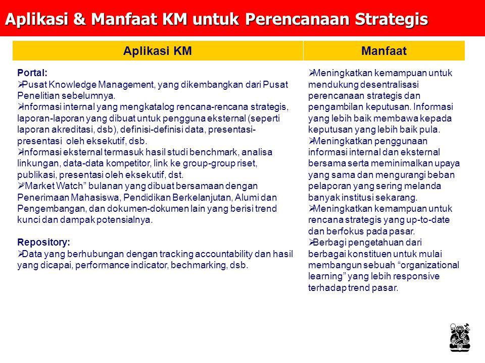 Aplikasi & Manfaat KM bagi Layanan Administratif Aplikasi KMManfaat Portal:  Layanan keuangan (yaitu anggaran dan akuntansi) yang terdiri dari FAQ, best practices, prosedur, template, Community of Practices untuk berbagi informasi dan menjadi pendorong upaya perbaikan.