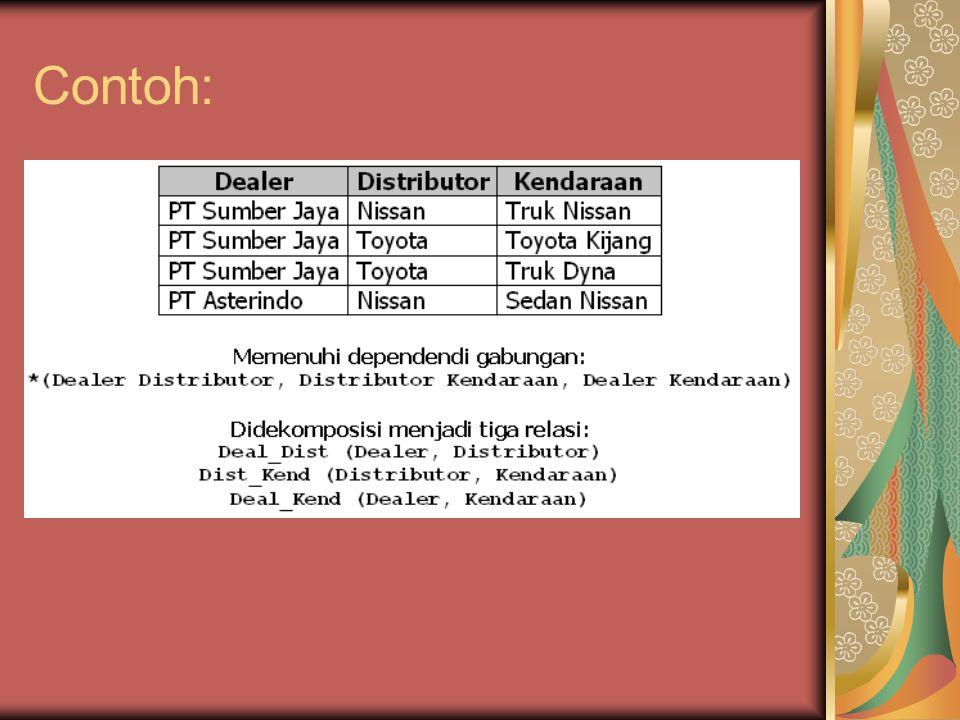 Latihan, berikan tahapan normalisasi untuk tabel berikut: nama_plgnalamatno_trankodebukunamabukupengarangalmt_pengarangjk_pengarang Rafsemmy Condong catur no.