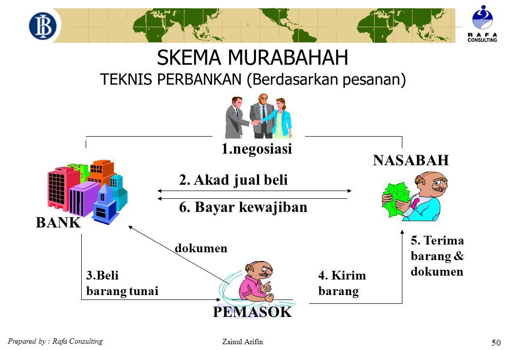 Prepared by : Rafa Consulting Zainul Arifin 49 Ketentuan potongan pelunasan (Fatwa DSN No: 23/DSN-MUI/III/2002) 1.Jika nasabah dalam transaksi murabah