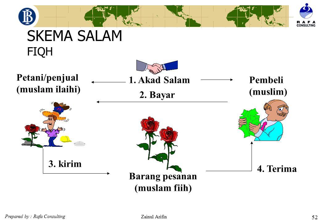 Prepared by : Rafa Consulting Zainul Arifin 51 SALAM PENGERTIAN secara etimologi salam adalah salaf (pendahuluan). Bai' as Salam adalah akad jual beli