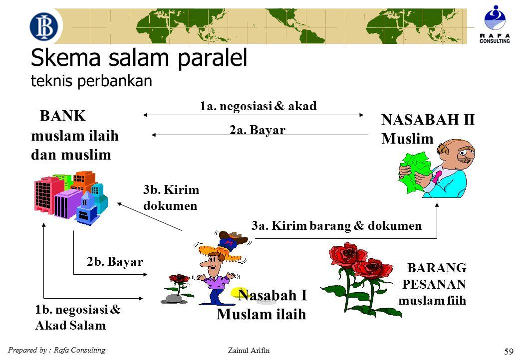 Prepared by : Rafa Consulting Zainul Arifin 58 Perbedaan Salam dengan Ijon  Dalam Ijon barang dibeli tidak menurut ukuran dan timbangannya yang asli,